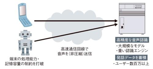 図1 携帯端末用クラウドサーバー型音声認識の仕組み