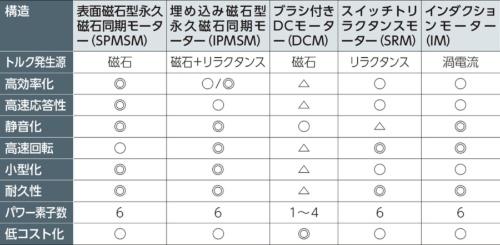 表1 代表的なモーターの種類と特徴(作成:筆者)