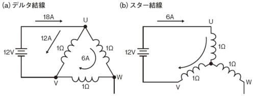 図1 デルタ結線とスター結線