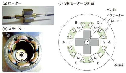 図1 SRモーターの構造