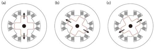 図2 SRモーターの駆動原理と振動発生