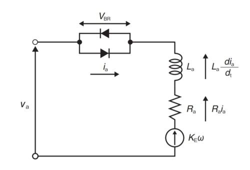 図1 ブラシ付きDCモーターの構成要素