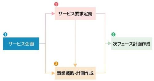 図1●構想フェーズの作業4項目