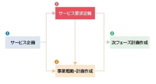 図1●「サービス要求定義」は2つ目のプロセス