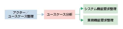 図2●サービス要求定義の全体の流れ