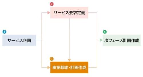 図1●構想フェーズの3つ目の作業「事業戦略・計画作成」
