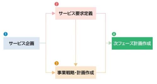 図1●構想フェーズの最後で、次フェーズの計画を作成する