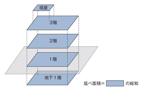 延べ面積は各階床面積の合計