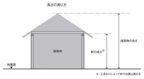 「建築物の高さ」は建物の最高高さ