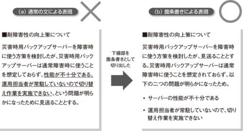 図1●箇条書きによって読みやすい表現になる