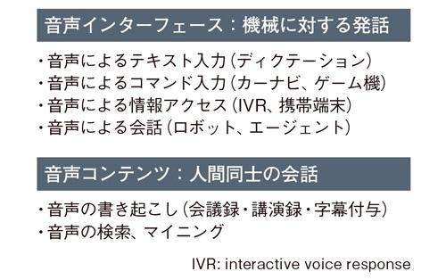 図2●音声認識の用途は大きく2つ