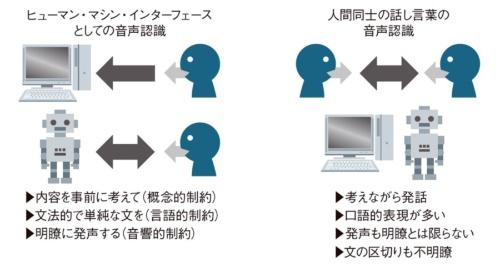 図1●機械とのインターフェースと人間同士の対話の違い