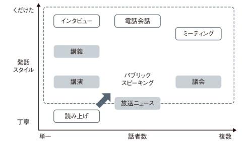 図2●話し言葉を扱うシステムの分類