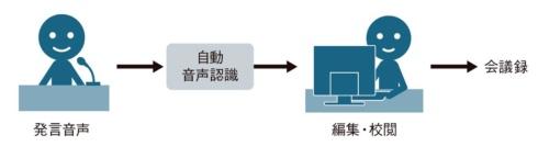 図1●国会の会議録作成システムの概要