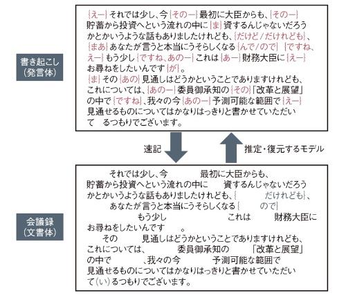 図2●会議録から元の発言を推定