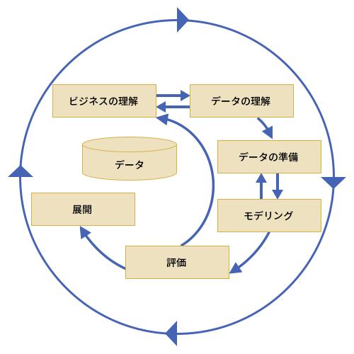 図2●CRISP-DMの反復プロセス (出所:CRISP-DM Consortium)