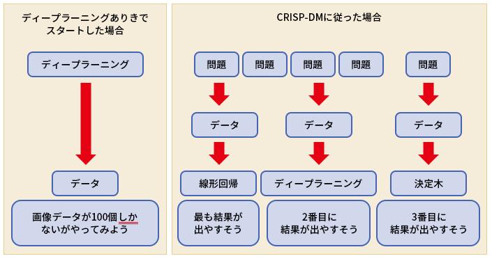 図3●CRISP-DMでは問題の洗い出しから始める