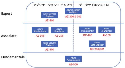 図3●Azure関連の認定資格体系