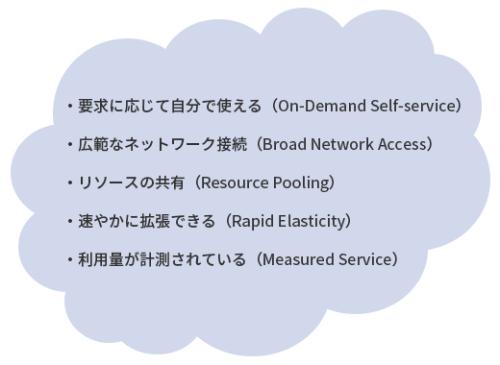 図1●クラウドの5つの特徴。米国の国立標準技術研究所(NIST)の定義「The NIST Definition of Cloud Computing」に基づく