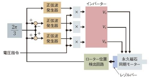 図1 永久磁石同期モーターのスカラー制御