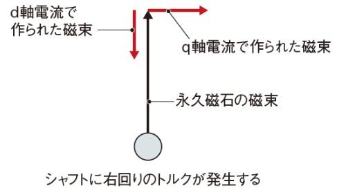 図1 ベクトル制御のイメージ図