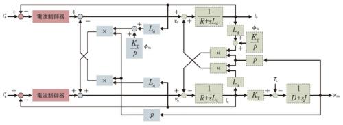図2 非干渉制御による電流制御システム