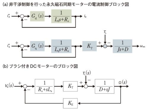 図3 永久磁石同期モーターの非干渉制御を用いた電流制御のブロック図