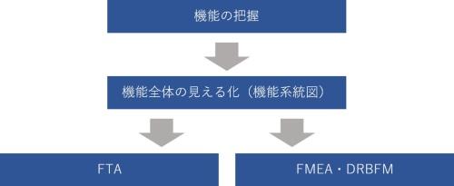 図●機能から問題の未然防止を検討するための全体像
