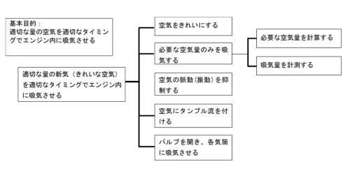 図1●インテークマニホールドの機能系統図の一部