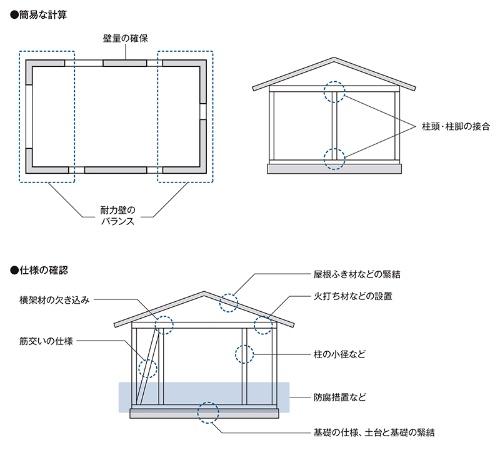 木造四号建築物に求められる仕様規定