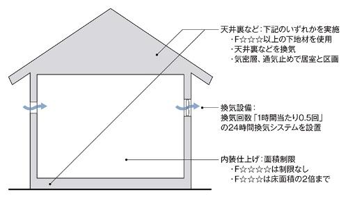 戸建て住宅のシックハウス対策