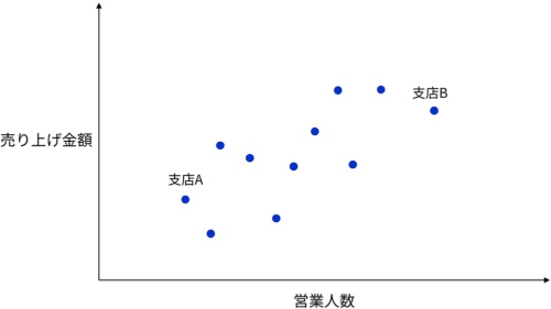図1●ある人材紹介会社で、支店ごとの売り上げ金額と営業人数を散布図にしたもの