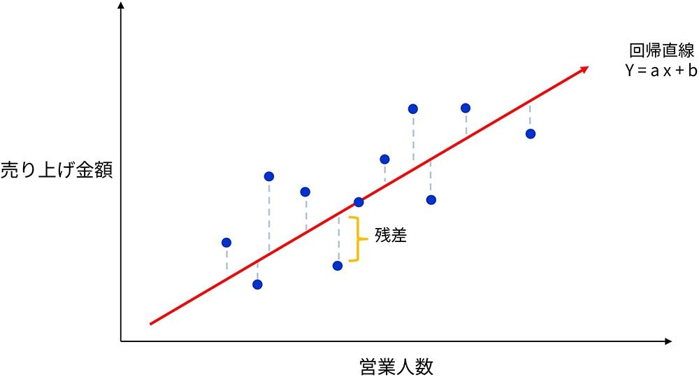 図2●営業人数と売上金額の傾向を定量的に表す直線を求める