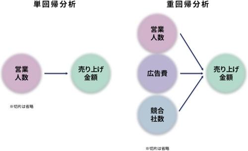 図4●単回帰分析と重回帰分析の違い