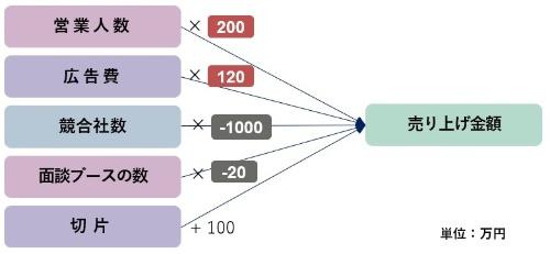 図5●複数の説明変数を使い、より精緻な予測をする重回帰分析