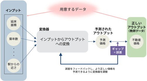 図3●機械学習の基本的な仕組み。データのインプットと、教師データを基にしたフィードバックを繰り返して予測の精度を上げる
