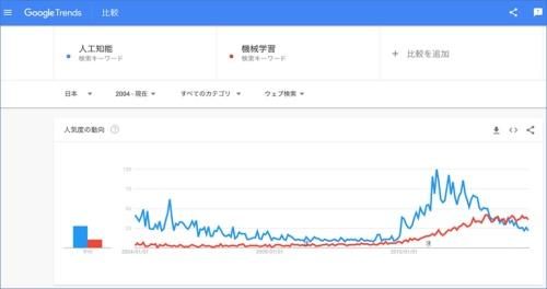 図1●「Googleトレンド」で「人工知能」(青いグラフ)と「機械学習」(赤いグラフ)を調べた結果