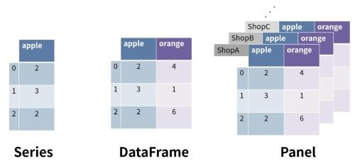 Pandasのデータ型
