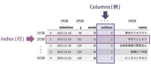 DataFrame型のデータ構造