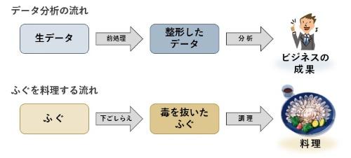 図1●データ分析の結果をビジネスに役立てるには、きちんとした前処理が重要