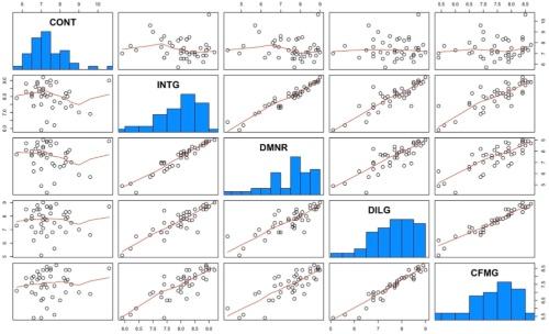 図1●プログラミング言語「R」を使って作成した図。散布図と折れ線グラフ、棒グラフを組み合わせている