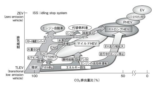 図1 HEVとEVのCO<sub>2</sub>排出量削減効果