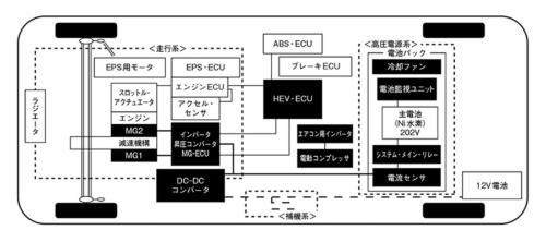 図1 HEVの構成(プリウスの例)