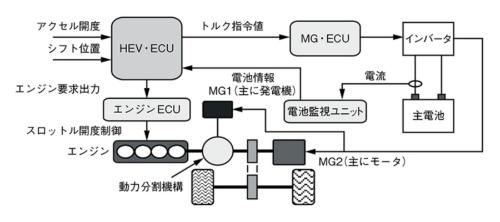 図2 HEVの制御システム