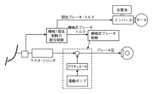 図3  HEVのブレーキ