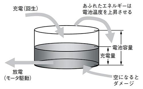図4 電力制御の考え方