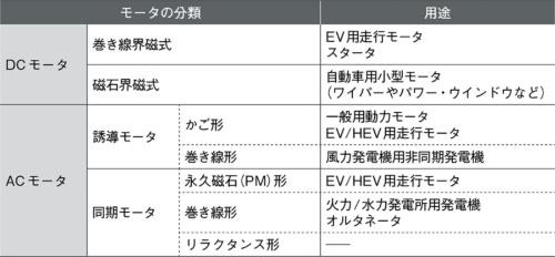 表1 モーターの分類と用途