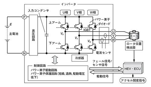 図1 インバーターの構成