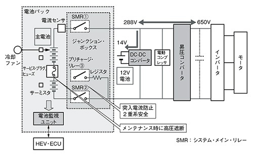 図1 HEVの電源構成