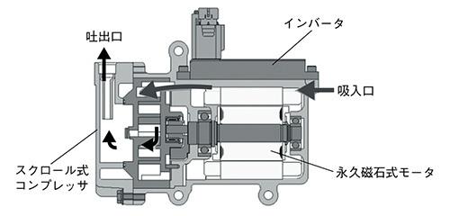 図 スクロール式電動コンプレッサーの構造